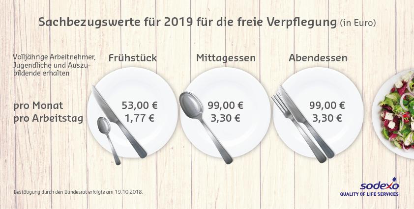 Infografik_Sachbezugswert_2019