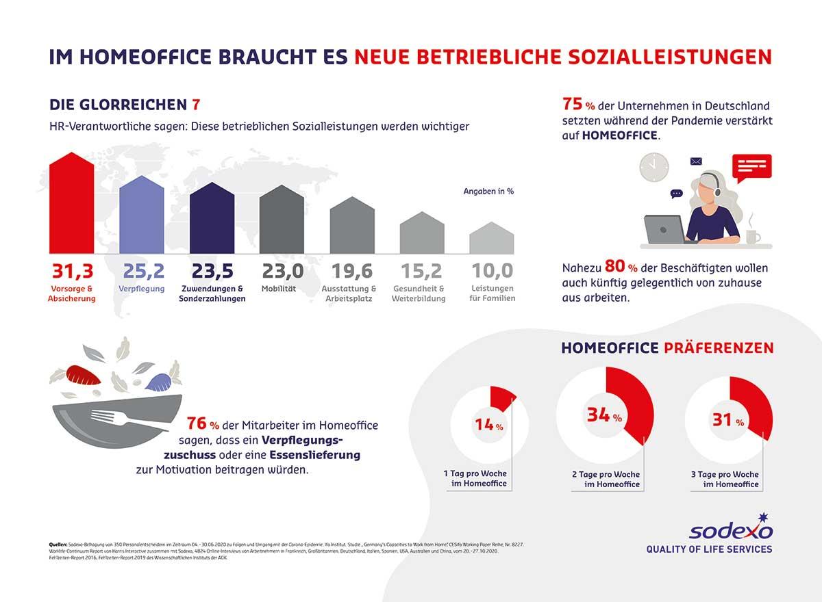 Grafik neue betriebliche Sozialleistungen